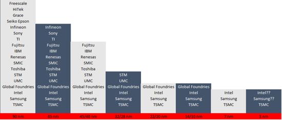 图:大约2000年以来主要流程节点上的参与者(来源:作者数据)