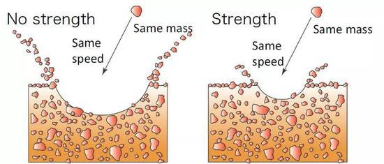 沒有強度的表面vs有強度的表面。對相同條件(質量、速度、角度)的撞擊物,撞上強度和粘性越強的表面,產生的濺射物越少,濺射范圍也越小。