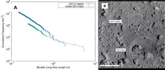 坑內和坑外的石塊大小-頻率分布對比??梢钥吹綄τ谙嗤笮〉氖瘔K,坑外(藍色)比坑內(綠色)的頻率(也就是密度)高出2倍。