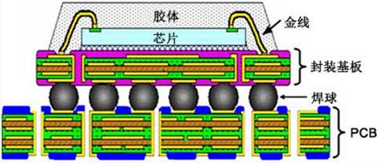 圖:芯片、封裝基板與PCB的關系