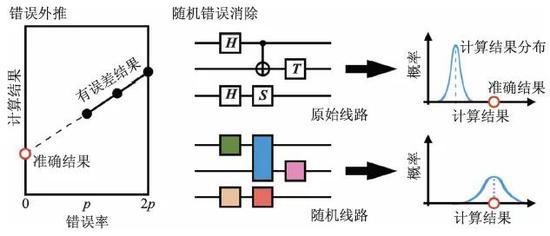 图7 量子错误缓解