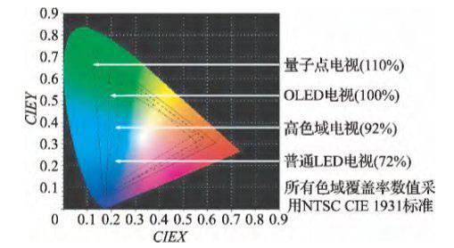 (不同电视产品的色域对比)