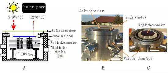 (A)实验装置示意图