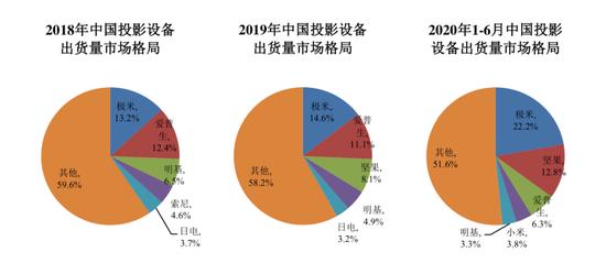智能投影品牌极米科技即将登陆科创板:2020年净利润同比增长188%