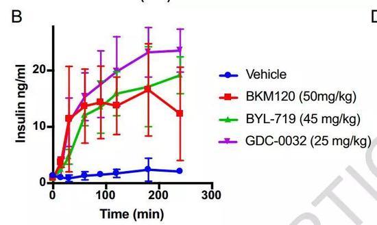 三种不同PI3K抑制剂都导致血糖和胰岛素水平升高
