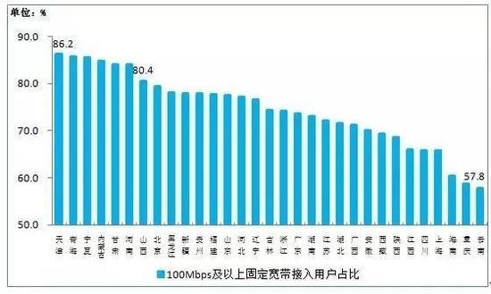 100Mbps及以上固定宽带接入用户占比各省分布情况