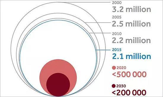 ▲随着新型诊疗方法的不断问世,到2030年,每年新发艾滋病患者的数量有望控制在20万之内(图片来源:世界卫生组织)
