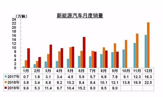 图表来源:中国汽车工业协会