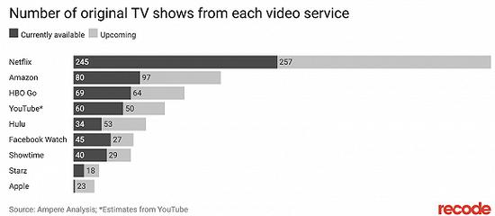 HBO在原创内容数目上远不如Netflix 图片来源:recode