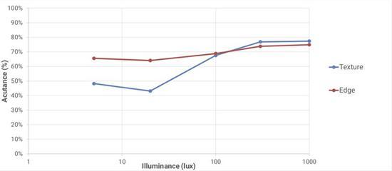 ▲华为P30 Pro,不同照明条件下的视频细节分析