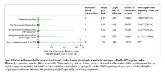 """▲多类分析结果都表明,相关的HIV感染病例均为""""零""""(图片来源:参考资料[1])"""