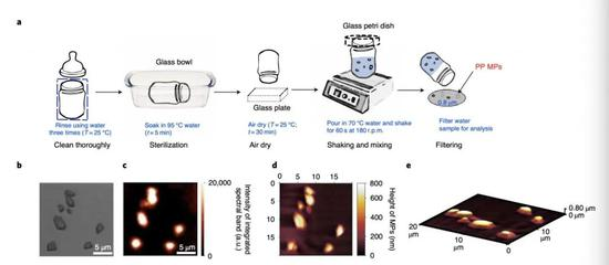 使用含有聚丙烯的婴儿奶瓶冲泡标准配方奶粉时,奶瓶可能会释放出塑料微粒。图源:《自然·食品》在线版
