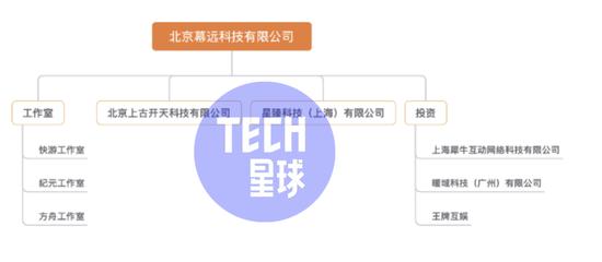 图为Tech星球整理的快手游戏业务框架