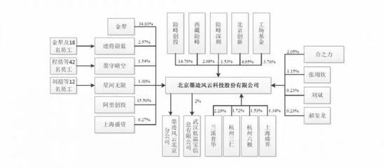 来源:墨迹科技招股书