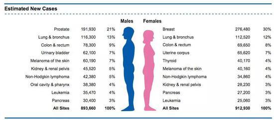 2020年预估癌症新发病例人数及性别差异