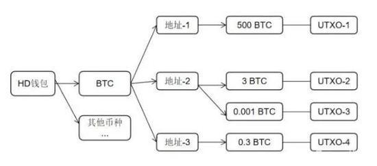 大黄HD钱包的快照(图片来源于网络)
