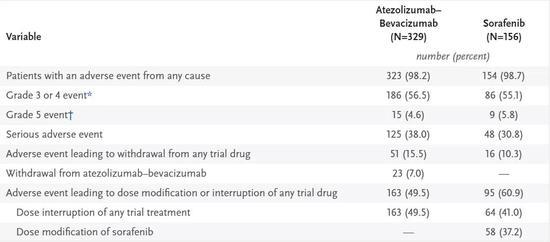 IMbrave150研究中,患者不良事件发生率对比(图片来源:NEJM)