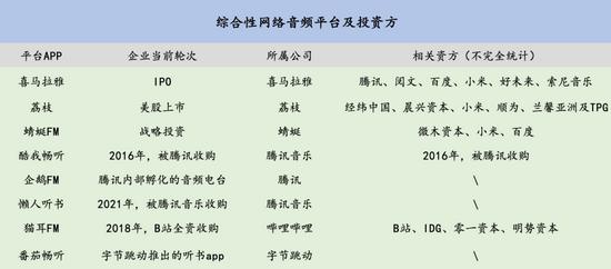 (信息来源:企查查、IT桔子,36氪制表)