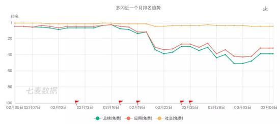 下载量只有春节高峰时的1/4。