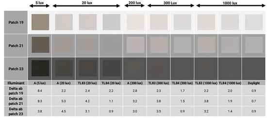 ▲华为P30 Pro,不同照明条件下的白平衡分析