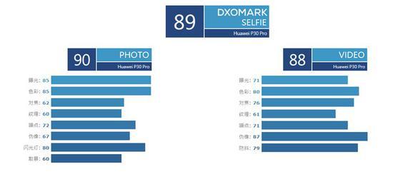 华为P30 Pro手机自拍怎么样?详细测评