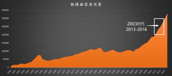 圖7:20億時代,數據來源:國家統計局