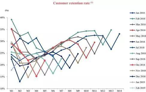 客户保持率 /数据来源:瑞幸招股书