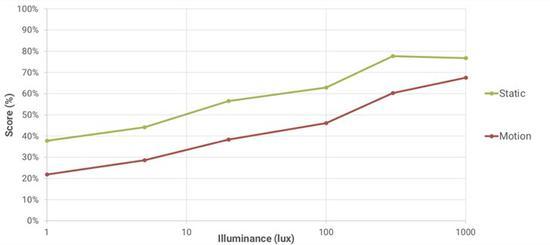 ▲华为P30 Pro,不同照明条件下的锐度百分比