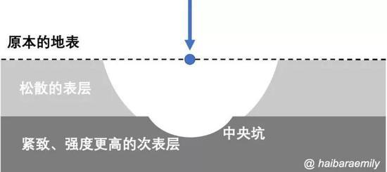 小行星龍宮可能的淺層地下結構。
