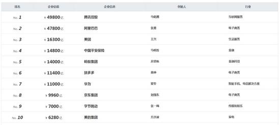 中国市值排名Top10的民营企业里 互联网公司占有7席 (来自胡润中国的2020年报告)