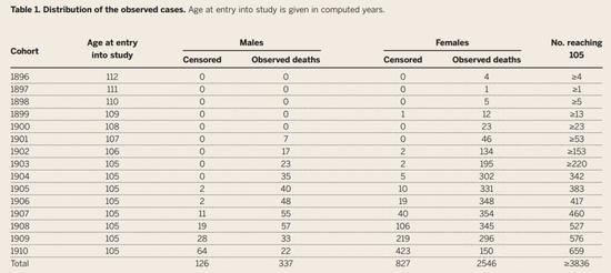 生得越晚,活得长的人越多
