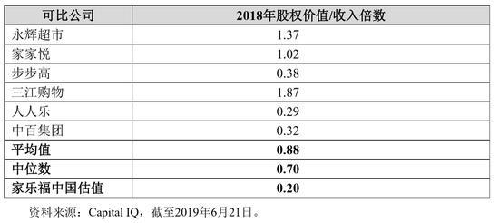 苏宁易购列出的可比公司数据(via 苏宁易购公告)