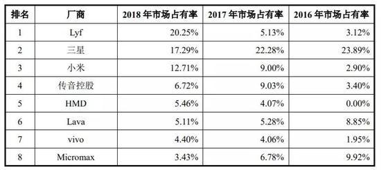 印度手機市場排名