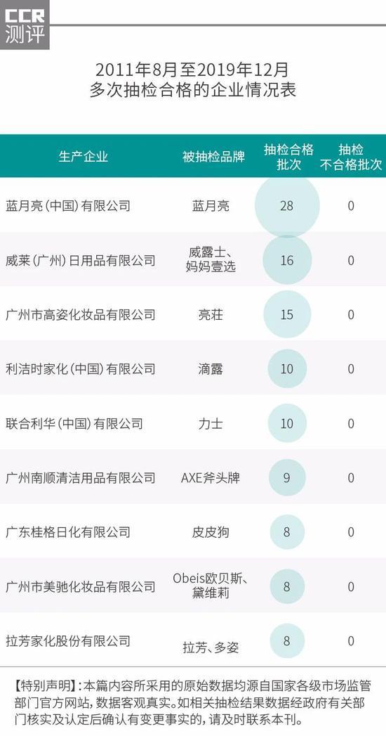 19家企业洗手液产品被检出不合格