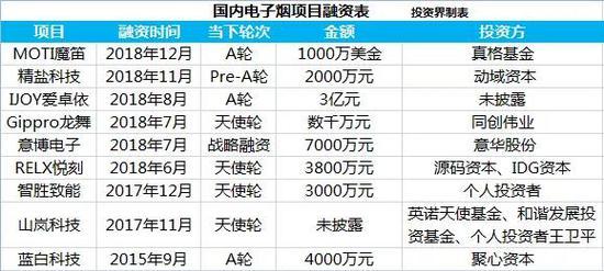 (近几年电子烟项目融资表,投资界不完全统计)