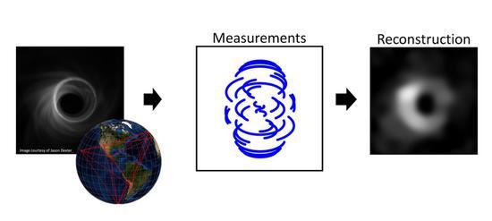 事件视界望远镜(EHT)团队模拟的黑洞附近照片及其测量和重构过程|图片来源:https://eventhorizontelescope.org/science
