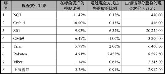 中彦科技最新股东名单