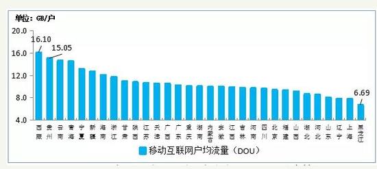 """用户月均流量首超10GB 运营商""""增量不增收""""怪圈待解"""