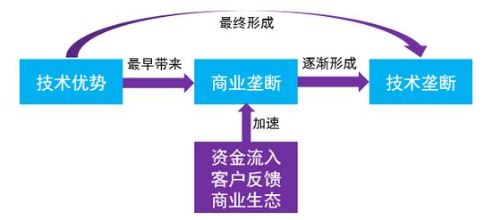 圖:技術優勢、商業壟斷與技術壟斷之間的關系