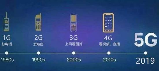 到了5G呢?5G这么厉害,会很快大规模地替代4G吗?