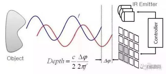 ▲�B�m波法通�^相位差�碛�算距�x