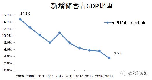 新增储蓄占GDP的比重,来源:Wind,结网斋