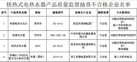 4批次快热式电热水器抽检不合格