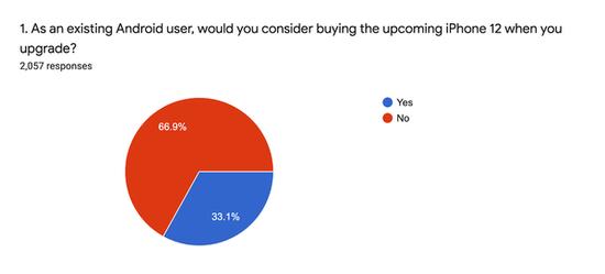 有三成受访者将考虑更换iPhone 12系列