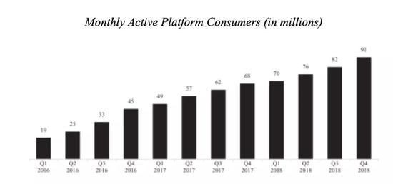 使用Uber产品的出行总次数为52.20亿次,相比之下2017年为37.36亿次。
