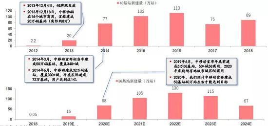 ▲中国4G与5G年度新建基站量对标