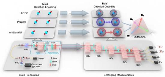 中国科学院院士、中国科学技术大学教授郭光灿团队在量子定向研究中取得新进展
