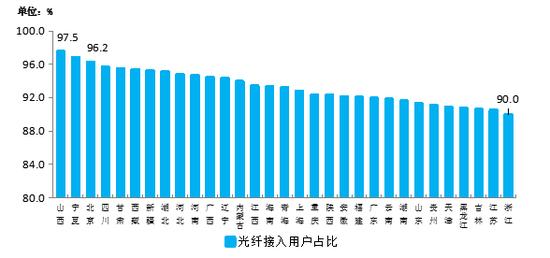 图9 光纤接入用户占比各省分布情况