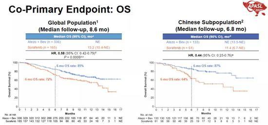 IMbrave150研究中国亚组OS曲线与总人群对比(图片来源:APASL 2020)