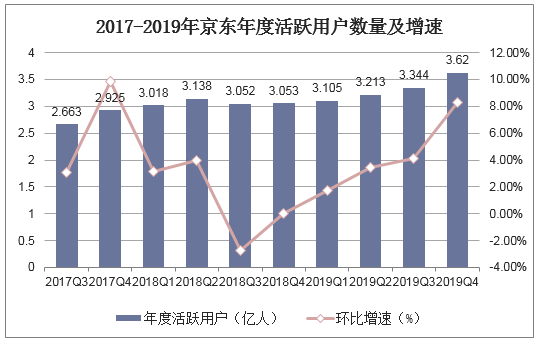 数据来源:京东公司公告,华经产业研究院整理